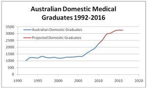 Source: Medical Deans Australia & NZ